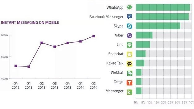 messaging whatsapp facebook stats