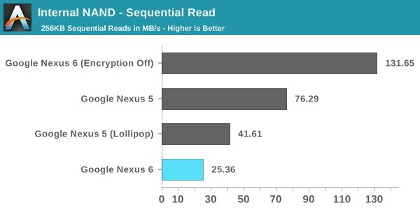 nexus 6 encryption performance