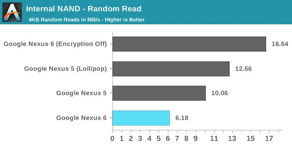nexus 6 encryption performance2