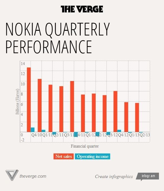 nokia performance verge