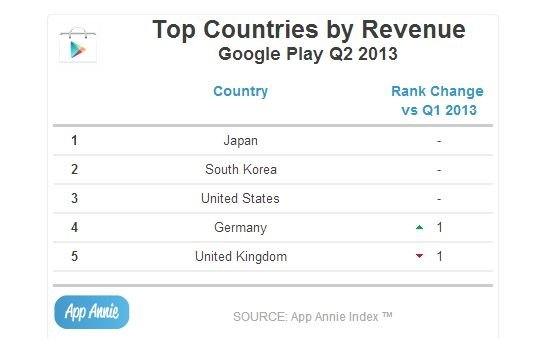 revenue google