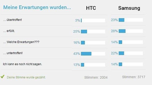 s6 m9 poll