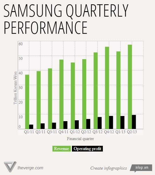 samsung performance