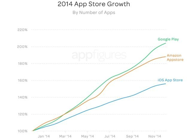 store growth by apps 3