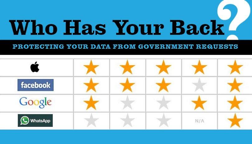 Datenschutz-Rating: Apple super, Google bedenklich, WhatsApp mies