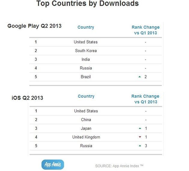 top countries downloads