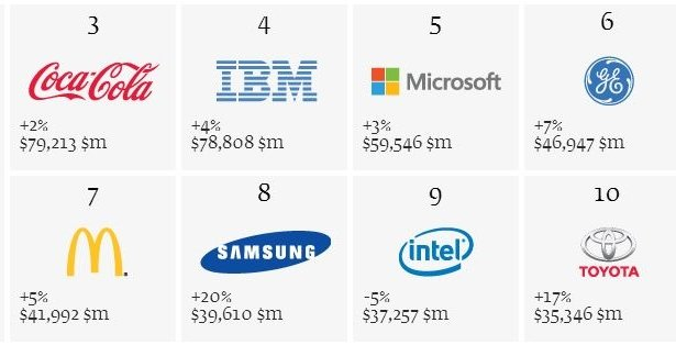 top ten valuable brands 2