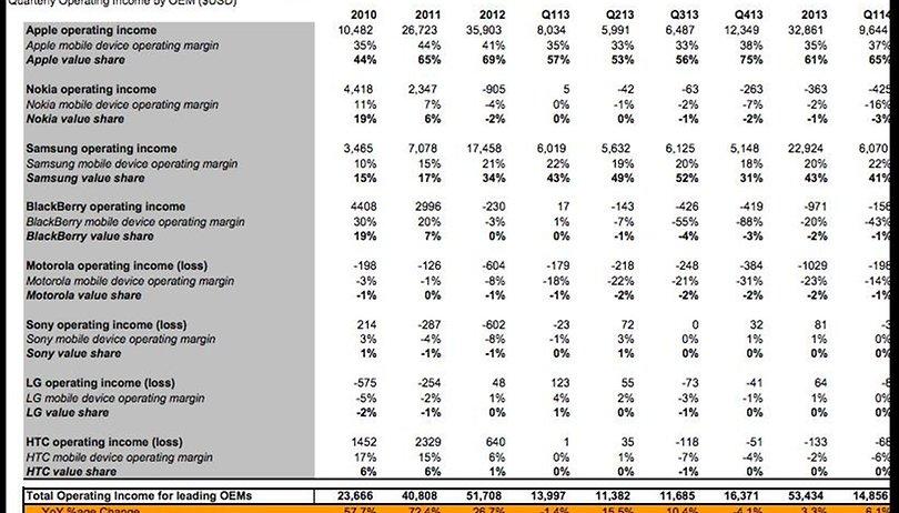 Smartphone-Markt: Alle Profite gehen an Samsung und Apple