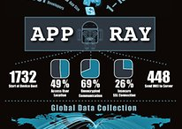 Sicherheitsmängel bei Apps mit Internetzugang: Nutzerdaten in Gefahr