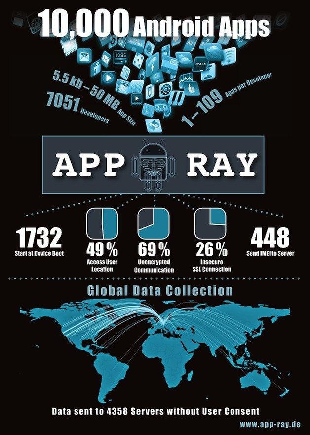 App Ray 10000Apps