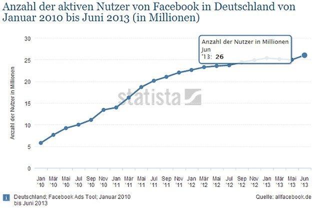 facebook nutzung 1