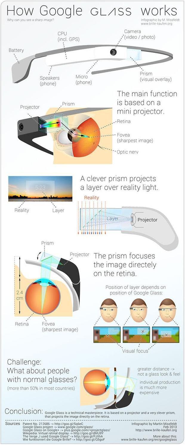 googleglassgraph