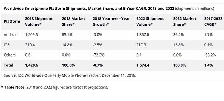 Smartphone market forecast idc 01