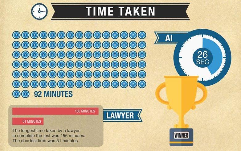 ai vs lawyer lawgeex 02