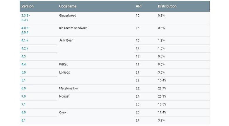 android distribution september 2018 google 01