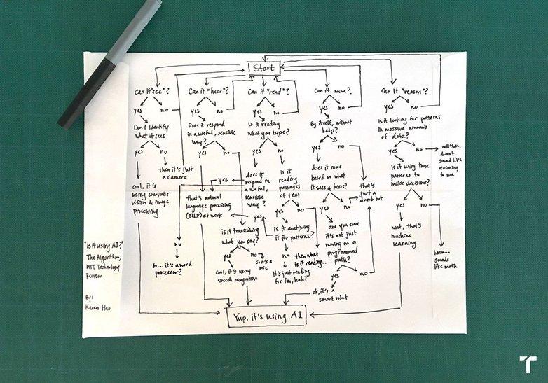 artificial intelligence flow chart
