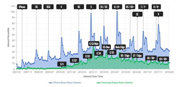 samsung and apple google trend statistics bankmycell 01