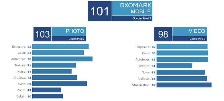 dxo test.google pixel 3 camera dxo 01