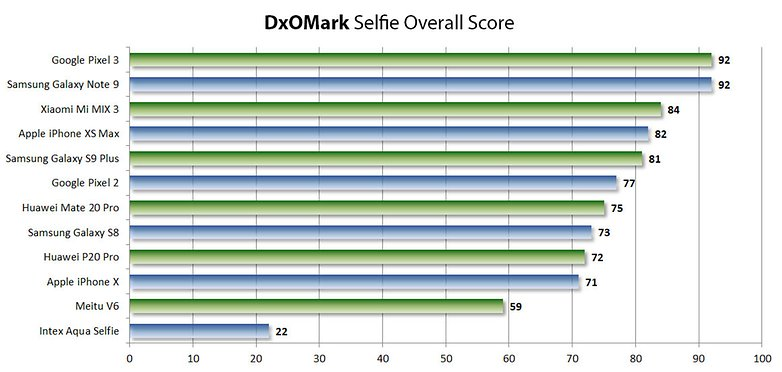 dxo mark selfie camera test 2019 01 dxo 01