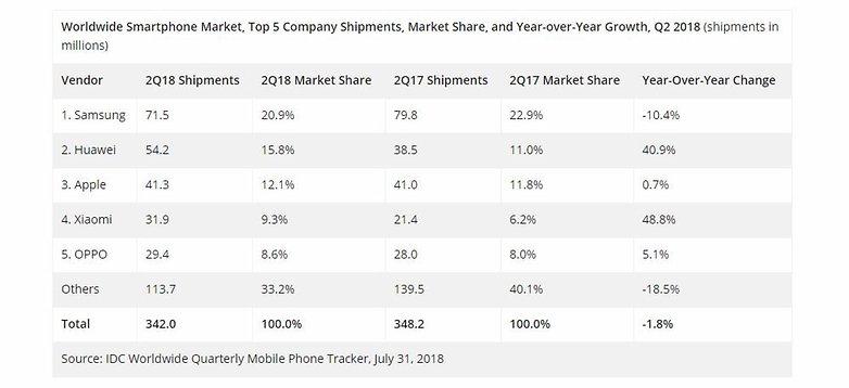 smartphone maker ranking q2 2018 idc 01