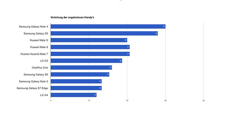 Verteilung absolut Einsendungen Mate9 Gewinnspiel