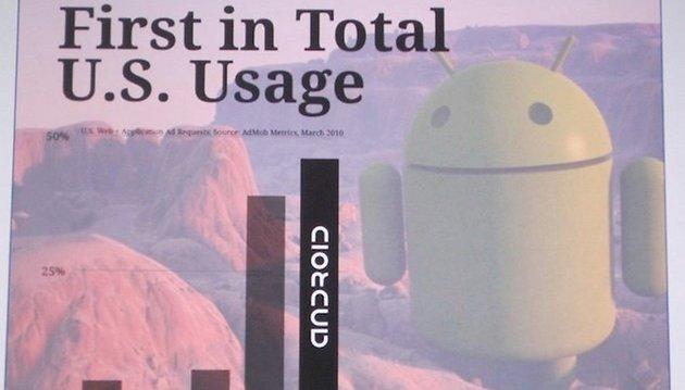 Android Statistiken, die nur beeindrucken können!