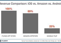 Amazon AppStore fait plus de recettes par utilisateur que Google Play