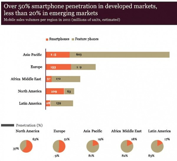 Android 11% telefonia mundial 3