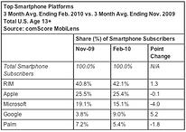 Android holt sich jede Menge Marktanteile