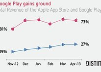 iOS apps still bring in more money, but Android is gaining ground