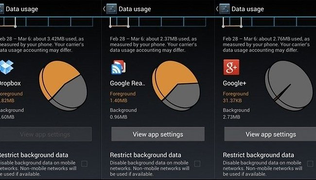 Want to know just how much data your favorite apps use?