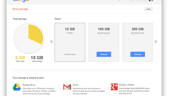 Google combines storage for Google+ Photos, Drive, and Gmail.