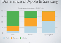 Is Android Really Trumping iOS in the Mobile Wars?
