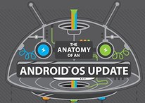 How Android updates are released