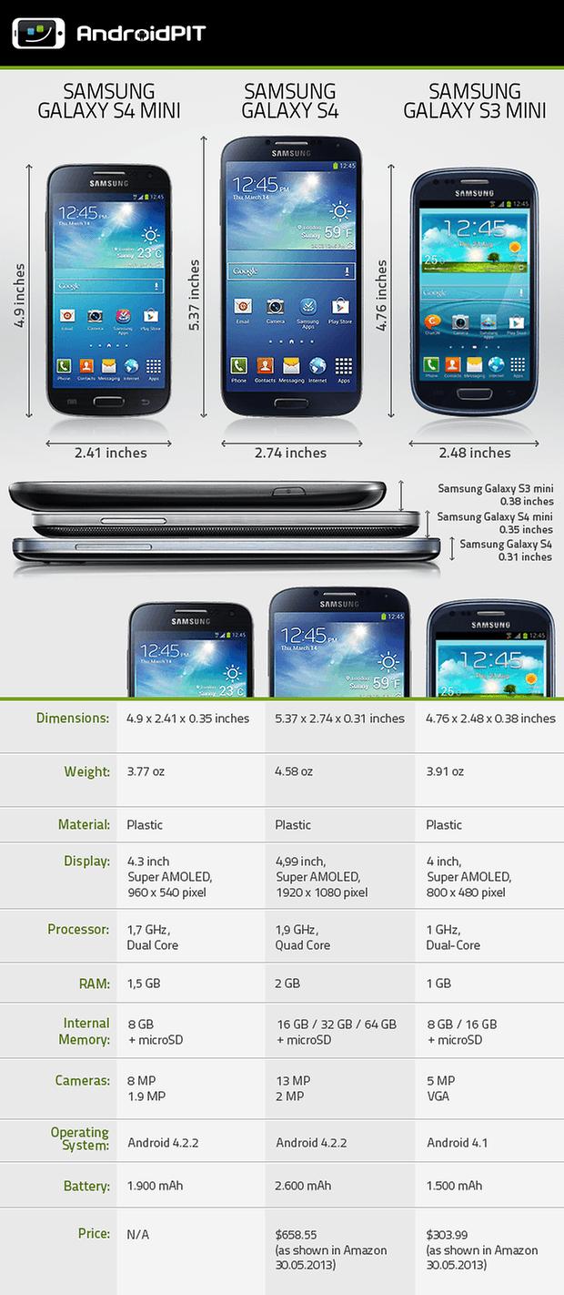 Comparison Galaxy S4mini S4 S3mini COM