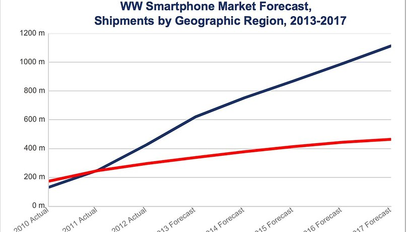 Smartphone Sales to Surpass Feature Phones in 2013 - Led by Android