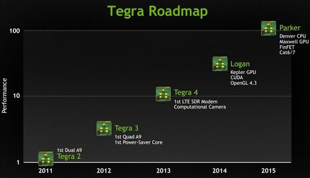 Tegra Roadmap 640x367