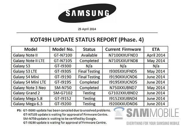 kitkat Update status