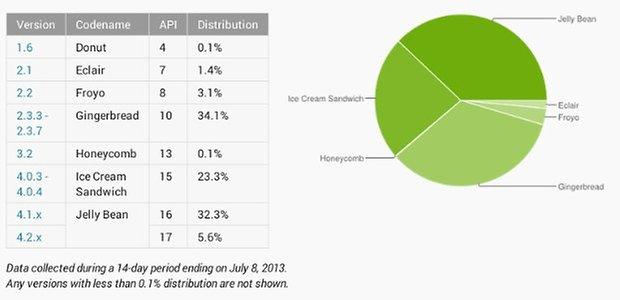 Android Verteilung Juni