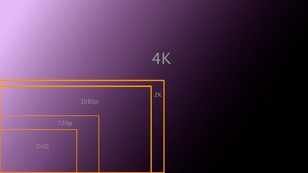 4K HDTV relative sizes