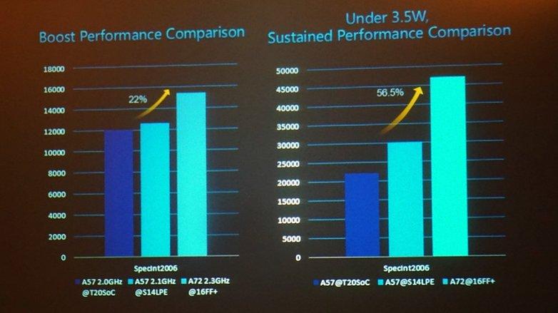 AndroidPIT Kirin 950 vs Exynos 7420 vs Snapdragon 810 performance