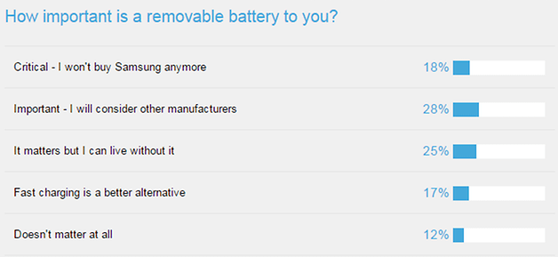 AndroidPIT Samsung survey battery 2