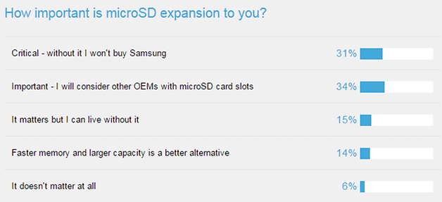 AndroidPIT Samsung survey microSD 2