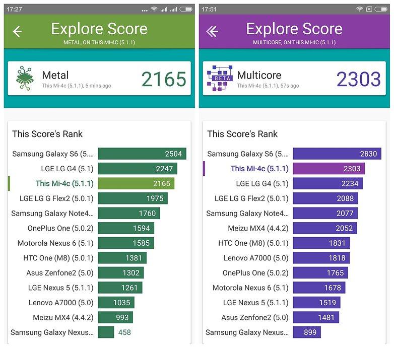 AndroidPIT Xiaomi Mi 4c Vellamo benchmark results