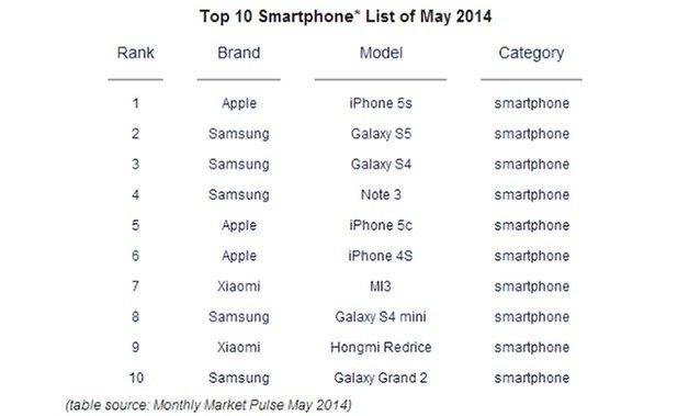 CounterpointSmartphoneSalesMay2014