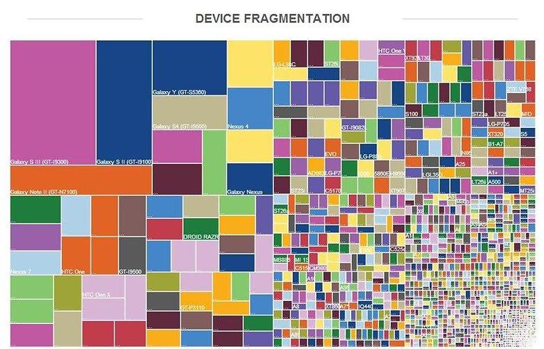 DeviceFragmentation