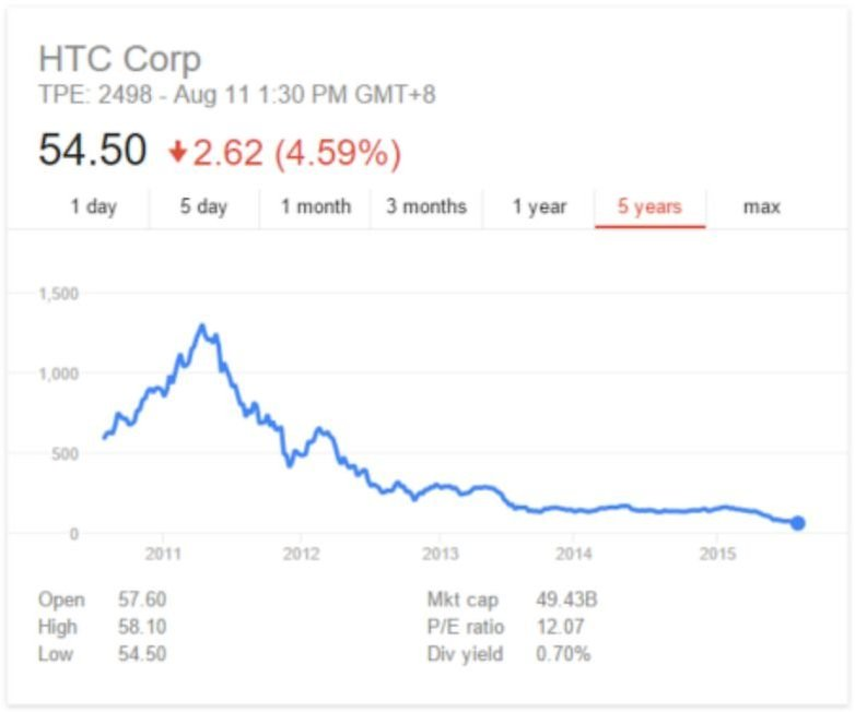 AndroidPIT HTC 5 year stock price