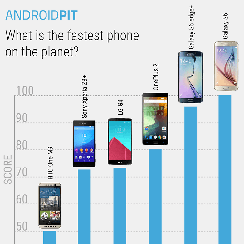 AndroidPIT benchmark chart September 2015
