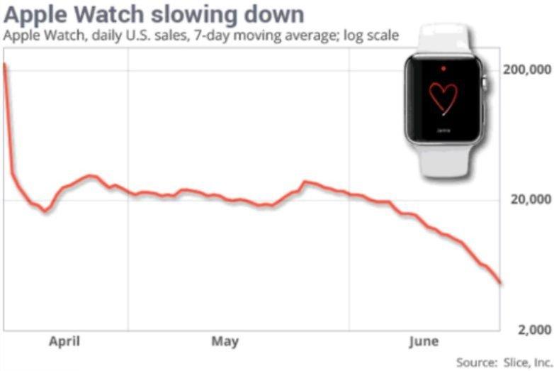 AppleWatchSalesGraph