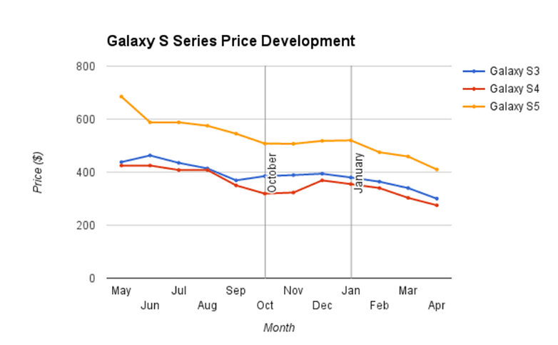 AndroidPIT Galaxy S3 S4 S5 price graph